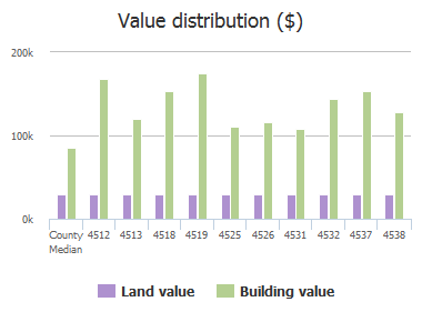 Value distribution ($) of Cape Sable Court, Jacksonville, FL: 4512, 4513, 4518, 4519, 4525, 4526, 4531, 4532, 4537, 4538