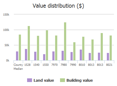 Value distribution ($) of Carlotta Road, Jacksonville, FL: 1528, 1540, 1550, 7970, 7980, 7990, 8010, 8013, 8013, 8021