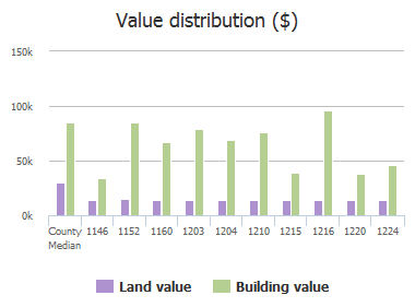Value distribution ($) of Carthage Drive, Jacksonville, FL: 1146, 1152, 1160, 1203, 1204, 1210, 1215, 1216, 1220, 1224