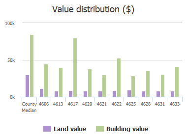 Value distribution ($) of Castlewood Drive, Jacksonville, FL: 4606, 4613, 4617, 4620, 4621, 4622, 4625, 4628, 4631, 4633