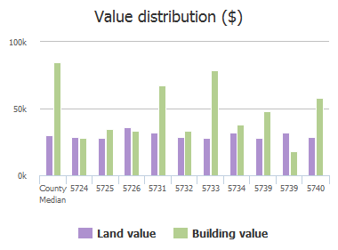 Value distribution ($) of Cedar Forest Drive, Jacksonville, FL: 5724, 5725, 5726, 5731, 5732, 5733, 5734, 5739, 5739, 5740