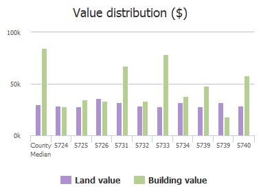 Value distribution ($) of Cedar Forest Drive, Jacksonville, FL: 5724, 5725, 5726, 5731, 5732, 5733, 5734, 5739, 5739, 5740