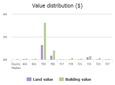 Value distribution ($) of Chaffee Road, Jacksonville, FL: 641, 651, 703, 705, 717, 719, 721, 721, 723, 727