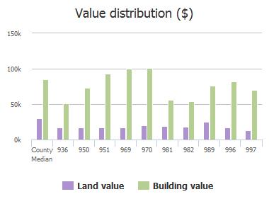 Value distribution ($) of Chapman Drive, Jacksonville, FL: 936, 950, 951, 969, 970, 981, 982, 989, 996, 997