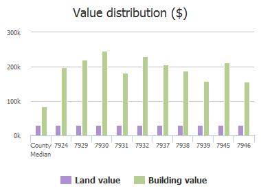 Value distribution ($) of Chase Meadows Drive, Jacksonville, FL: 7924, 7929, 7930, 7931, 7932, 7937, 7938, 7939, 7945, 7946