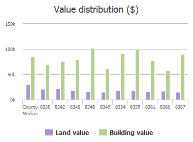 Value distribution ($) of Chessman Court, Jacksonville, FL: 8330, 8342, 8345, 8348, 8349, 8354, 8359, 8361, 8366, 8367