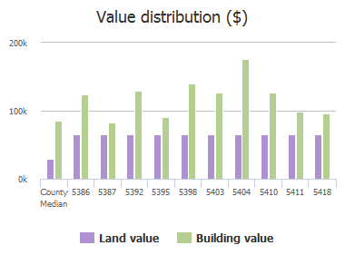 Value distribution ($) of Chestnut Lake Drive, Jacksonville, FL: 5386, 5387, 5392, 5395, 5398, 5403, 5404, 5410, 5411, 5418