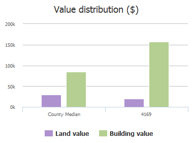 Value distribution ($) of Clearbrook Cove Road, Jacksonville, FL: 4169