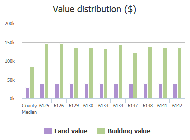 Value distribution ($) of Clearsky Drive, Jacksonville, FL: 6125, 6126, 6129, 6130, 6133, 6134, 6137, 6138, 6141, 6142