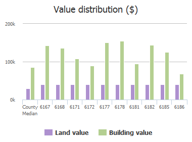 Value distribution ($) of Clearsky Drive, Jacksonville, FL: 6167, 6168, 6171, 6172, 6177, 6178, 6181, 6182, 6185, 6186