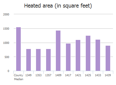 Heated area (in square feet) of Cleveland Street, Jacksonville, FL: 1349, 1353, 1354, 1357, 1409, 1417, 1421, 1425, 1433, 1439