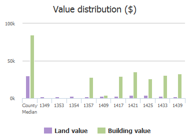 Value distribution ($) of Cleveland Street, Jacksonville, FL: 1349, 1353, 1354, 1357, 1409, 1417, 1421, 1425, 1433, 1439