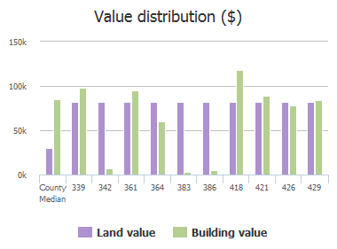 Value distribution ($) of Cockatiel Drive, Jacksonville, FL: 339, 342, 361, 364, 383, 386, 418, 421, 426, 429