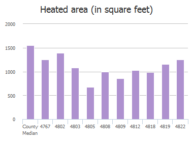 Heated area (in square feet) of College Street, Jacksonville, FL: 4767, 4802, 4803, 4805, 4808, 4809, 4812, 4818, 4819, 4822