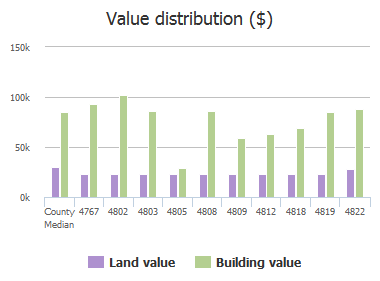 Value distribution ($) of College Street, Jacksonville, FL: 4767, 4802, 4803, 4805, 4808, 4809, 4812, 4818, 4819, 4822