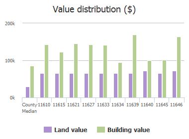 Value distribution ($) of Collins Creek Drive, Jacksonville, FL: 11610, 11615, 11621, 11627, 11633, 11634, 11639, 11640, 11645, 11646
