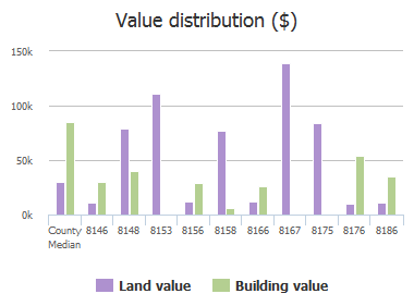 Value distribution ($) of Concord Boulevard, Jacksonville, FL: 8146, 8148, 8153, 8156, 8158, 8166, 8167, 8175, 8176, 8186