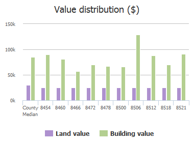 Value distribution ($) of Cross Timbers Drive, Jacksonville, FL: 8454, 8460, 8466, 8472, 8478, 8500, 8506, 8512, 8518, 8521
