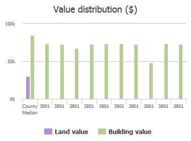 Value distribution ($) of Crown Point Road, Jacksonville, FL: 3801, 3801, 3801, 3801, 3801, 3801, 3801, 3801, 3801, 3801