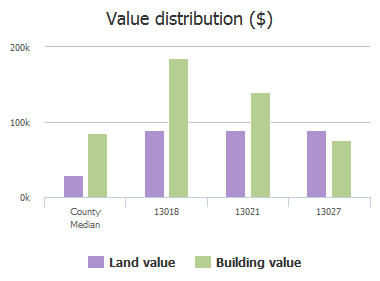 Value distribution ($) of Deep River Way, Jacksonville, FL: 13018, 13021, 13027
