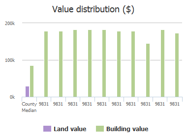 Value distribution ($) of Del Webb Parkway, Jacksonville, FL: 9831, 9831, 9831, 9831, 9831, 9831, 9831, 9831, 9831, 9831
