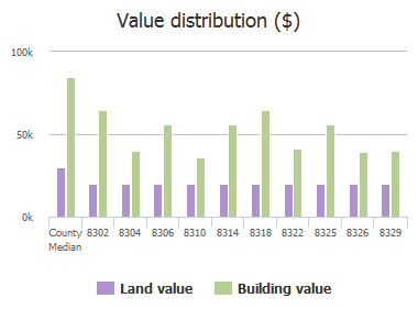 Value distribution ($) of Derbyshire Place, Jacksonville, FL: 8302, 8304, 8306, 8310, 8314, 8318, 8322, 8325, 8326, 8329