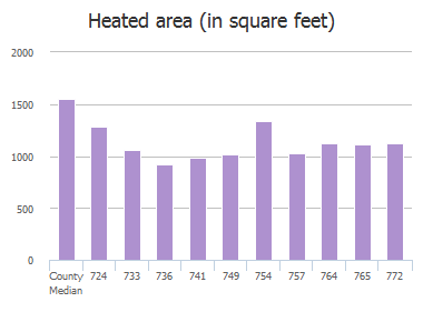 Heated area (in square feet) of Detroit Street, Jacksonville, FL: 724, 733, 736, 741, 749, 754, 757, 764, 765, 772