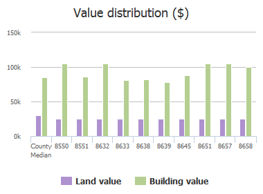 Value distribution ($) of Devoe Street, Jacksonville, FL: 8550, 8551, 8632, 8633, 8638, 8639, 8645, 8651, 8657, 8658