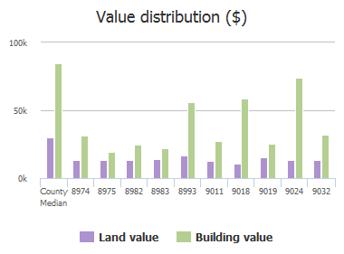 Value distribution ($) of Devonshire Boulevard, Jacksonville, FL: 8974, 8975, 8982, 8983, 8993, 9011, 9018, 9019, 9024, 9032