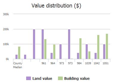 Value distribution ($) of Eagle Bend Court, Jacksonville, FL: 961, 964, 973, 973, 984, 1039, 1042, 1051