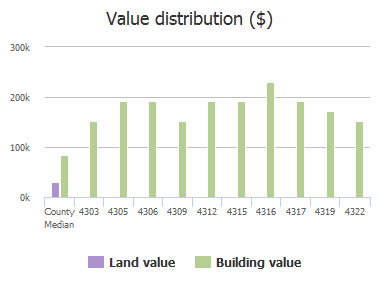 Value distribution ($) of Edgewater Crossing Drive, Jacksonville, FL: 4303, 4305, 4306, 4309, 4312, 4315, 4316, 4317, 4319, 4322