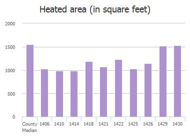Heated area (in square feet) of Ellis Trace Drive, Jacksonville, FL: 1406, 1410, 1414, 1418, 1421, 1422, 1425, 1426, 1429, 1430
