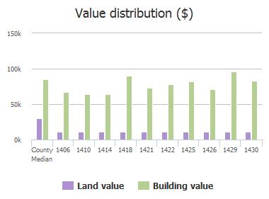 Value distribution ($) of Ellis Trace Drive, Jacksonville, FL: 1406, 1410, 1414, 1418, 1421, 1422, 1425, 1426, 1429, 1430
