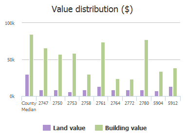 Value distribution ($) of Floradale Drive, Jacksonville, FL: 2747, 2750, 2753, 2758, 2761, 2764, 2772, 2780, 5904, 5912