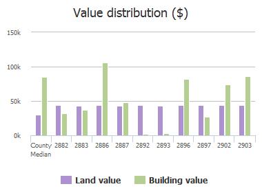 Value distribution ($) of Forbes Street, Jacksonville, FL: 2882, 2883, 2886, 2887, 2892, 2893, 2896, 2897, 2902, 2903