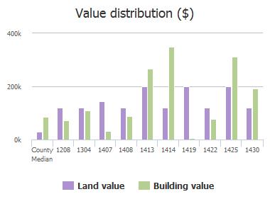 Value distribution ($) of Forest Marsh Drive, Neptune Beach, FL: 1208, 1304, 1407, 1408, 1413, 1414, 1419, 1422, 1425, 1430