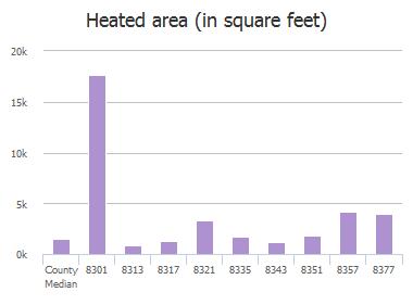 Heated area (in square feet) of Ft Caroline Road, Jacksonville, FL: 8301, 8313, 8317, 8321, 8335, 8343, 8343, 8351, 8357, 8377