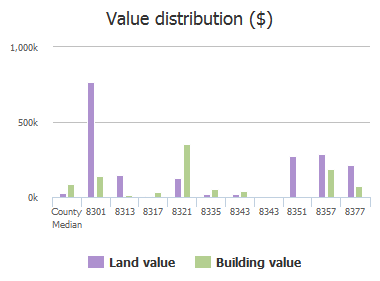 Value distribution ($) of Ft Caroline Road, Jacksonville, FL: 8301, 8313, 8317, 8321, 8335, 8343, 8343, 8351, 8357, 8377