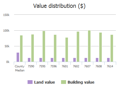 Value distribution ($) of Ginger Tea Trail, Jacksonville, FL: 7590, 7595, 7596, 7601, 7602, 7607, 7608, 7614