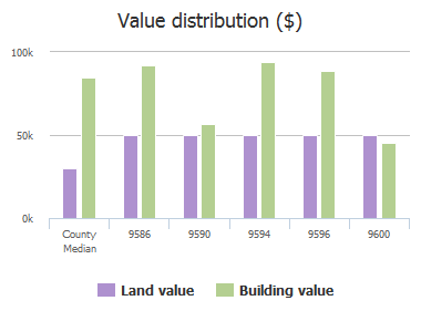 Value distribution ($) of Glenn Abbey Way, Jacksonville, FL: 9586, 9590, 9594, 9596, 9600