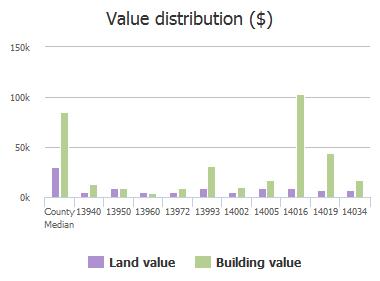 Value distribution ($) of Gossett Street, Jacksonville, FL: 13940, 13950, 13960, 13972, 13993, 14002, 14005, 14016, 14019, 14034