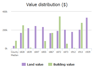 Value distribution ($) of Greenwood Avenue, Jacksonville, FL: 1828, 1839, 1847, 1855, 1867, 1872, 1873, 1912, 1913, 1929