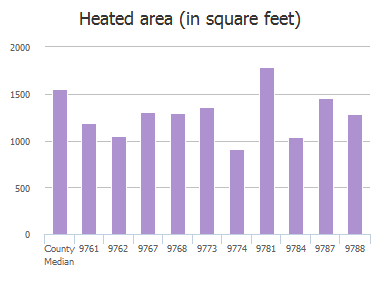 Heated area (in square feet) of Halsey Road, Jacksonville, FL: 9761, 9762, 9767, 9768, 9773, 9774, 9781, 9784, 9787, 9788