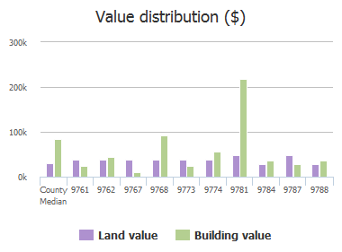 Value distribution ($) of Halsey Road, Jacksonville, FL: 9761, 9762, 9767, 9768, 9773, 9774, 9781, 9784, 9787, 9788