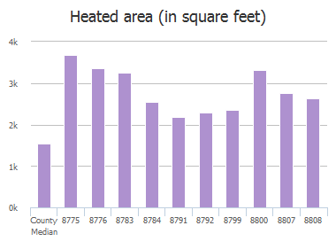 Heated area (in square feet) of Harpers Glen Court, Jacksonville, FL: 8775, 8776, 8783, 8784, 8791, 8792, 8799, 8800, 8807, 8808