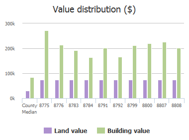 Value distribution ($) of Harpers Glen Court, Jacksonville, FL: 8775, 8776, 8783, 8784, 8791, 8792, 8799, 8800, 8807, 8808