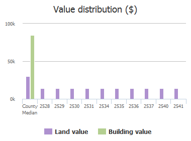 Value distribution ($) of Haywood Estates Lane, Atlantic Beach, FL: 2528, 2529, 2530, 2531, 2534, 2535, 2536, 2537, 2540, 2541