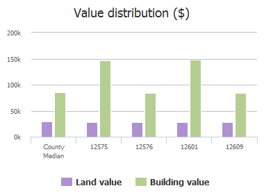 Value distribution ($) of Herblore Drive, Jacksonville, FL: 12575, 12576, 12601, 12609