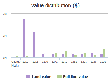 Value distribution ($) of Heron Point Road, Jacksonville, FL: 1250, 1251, 1270, 1271, 1310, 1311, 1321, 1330, 1331