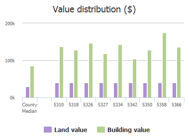 Value distribution ($) of Hidden Gardens Drive, Jacksonville, FL: 5310, 5318, 5326, 5327, 5334, 5342, 5350, 5358, 5366